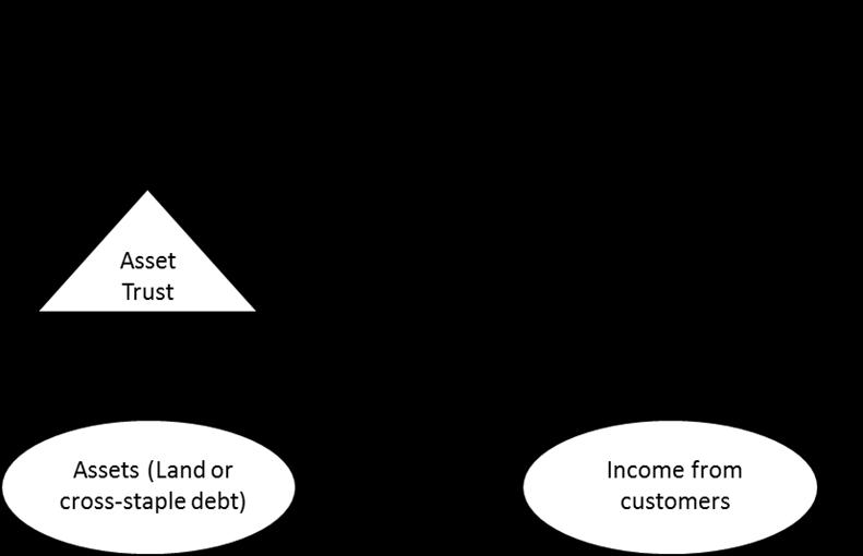 Finance Staple Illustration