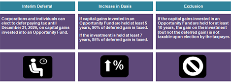 interim deferral, increase in basis, exclusions, opportunity zones